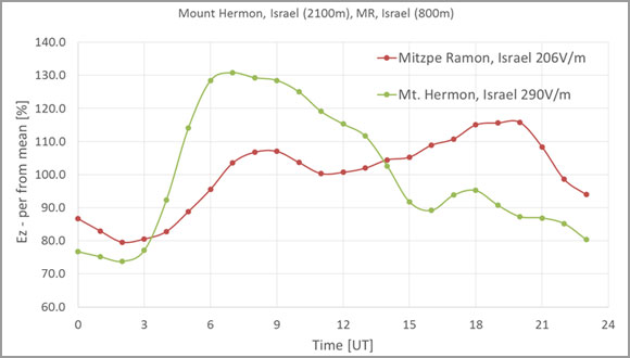 Graph of Mean diurnal fair weather behavior of the vertical electric field in Israel
